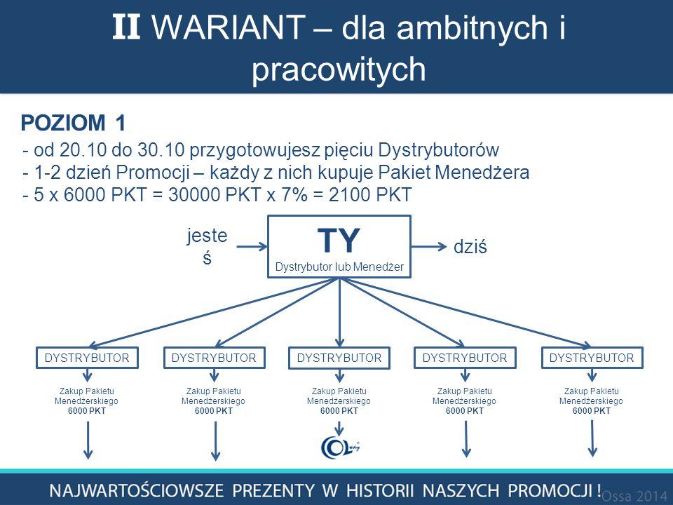 TY Dystrybutor lub Menedżer jeste ś dziś POZIOM 1 DYSTRYBUTOR Zakup Pakietu Menedżerskiego 6000 PKT - od 20.10 do 30.10 przygotowujesz pięciu Dystrybutorów - 1-2 dzień Promocji – każdy z nich kupuje Pakiet Menedżera - 5 x 6000 PKT = 30000 PKT x 7% = 2100 PKT II WARIANT – dla ambitnych i pracowitych DYSTRYBUTOR Zakup Pakietu Menedżerskiego 6000 PKT DYSTRYBUTOR Zakup Pakietu Menedżerskiego 6000 PKT DYSTRYBUTOR Zakup Pakietu Menedżerskiego 6000 PKT DYSTRYBUTOR Zakup Pakietu Menedżerskiego 6000 PKT