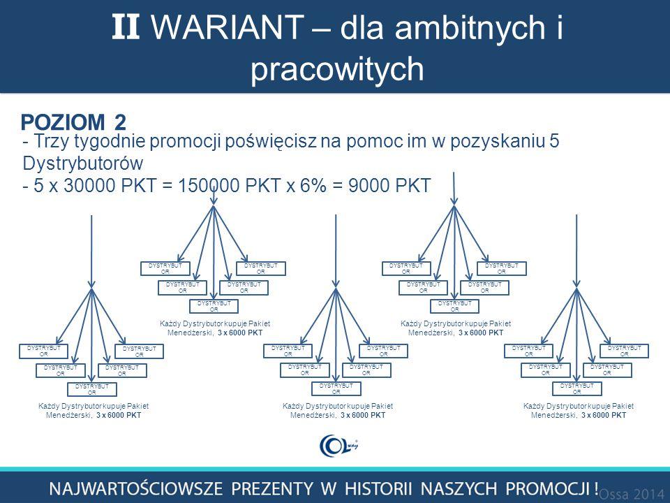 POZIOM 2 - Trzy tygodnie promocji poświęcisz na pomoc im w pozyskaniu 5 Dystrybutorów - 5 x 30000 PKT = 150000 PKT x 6% = 9000 PKT II WARIANT – dla ambitnych i pracowitych Każdy Dystrybutor kupuje Pakiet Menedżerski, 3 x 6000 PKT DYSTRYBUT OR Każdy Dystrybutor kupuje Pakiet Menedżerski, 3 x 6000 PKT DYSTRYBUT OR Każdy Dystrybutor kupuje Pakiet Menedżerski, 3 x 6000 PKT DYSTRYBUT OR Każdy Dystrybutor kupuje Pakiet Menedżerski, 3 x 6000 PKT DYSTRYBUT OR Każdy Dystrybutor kupuje Pakiet Menedżerski, 3 x 6000 PKT DYSTRYBUT OR