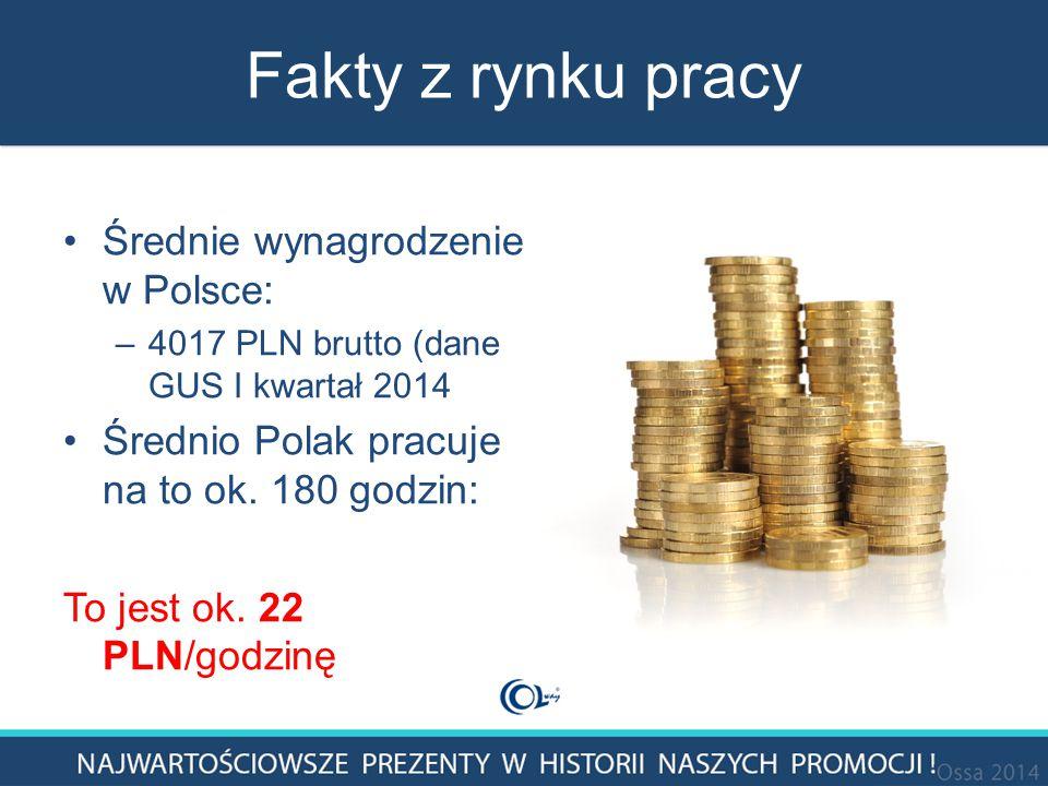 Fakty z rynku pracy Średnie wynagrodzenie w Polsce: –4017 PLN brutto (dane GUS I kwartał 2014 Średnio Polak pracuje na to ok.