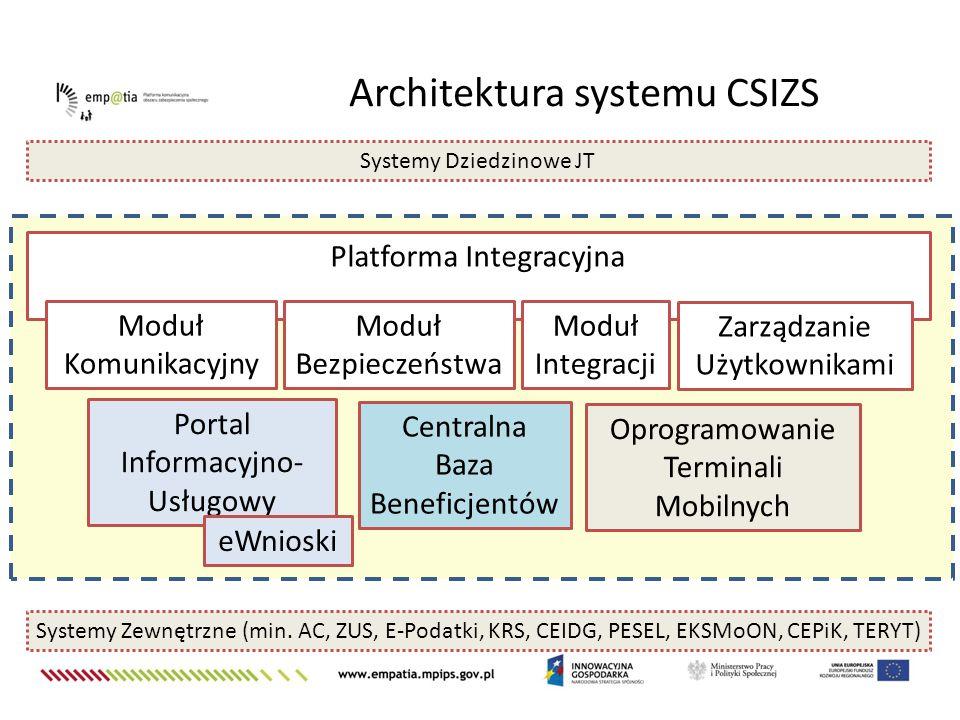 Architektura systemu CSIZS Platforma Integracyjna Portal Informacyjno- Usługowy Centralna Baza Beneficjentów Systemy Dziedzinowe JT Systemy Zewnętrzne