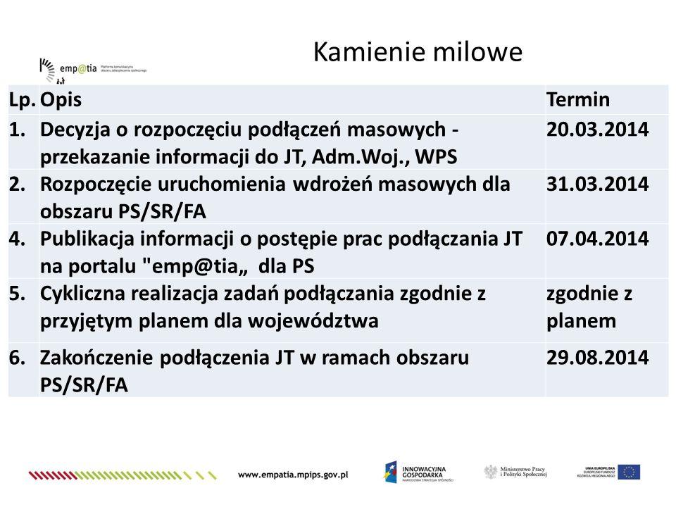 Lp.OpisTermin 1.Decyzja o rozpoczęciu podłączeń masowych - przekazanie informacji do JT, Adm.Woj., WPS 20.03.2014 2.Rozpoczęcie uruchomienia wdrożeń m