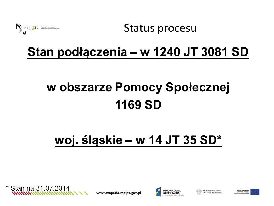 Stan podłączenia – w 1240 JT 3081 SD w obszarze Pomocy Społecznej 1169 SD woj. śląskie – w 14 JT 35 SD* Status procesu * Stan na 31.07.2014