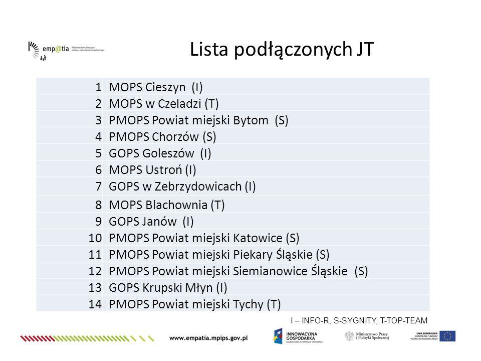 Lista podłączonych JT 1 MOPS Cieszyn (I) 2 MOPS w Czeladzi (T) 3 PMOPS Powiat miejski Bytom (S) 4 PMOPS Chorzów (S) 5 GOPS Goleszów (I) 6 MOPS Ustroń