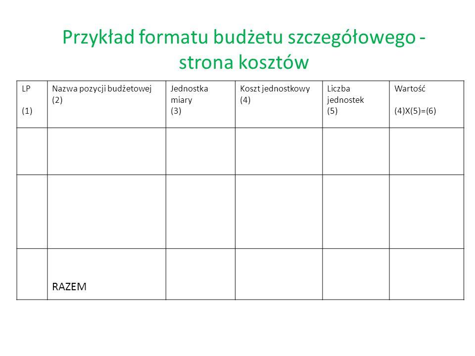 Przykład formatu budżetu szczegółowego - strona kosztów LP (1) Nazwa pozycji budżetowej (2) Jednostka miary (3) Koszt jednostkowy (4) Liczba jednostek (5) Wartość (4)X(5)=(6) RAZEM