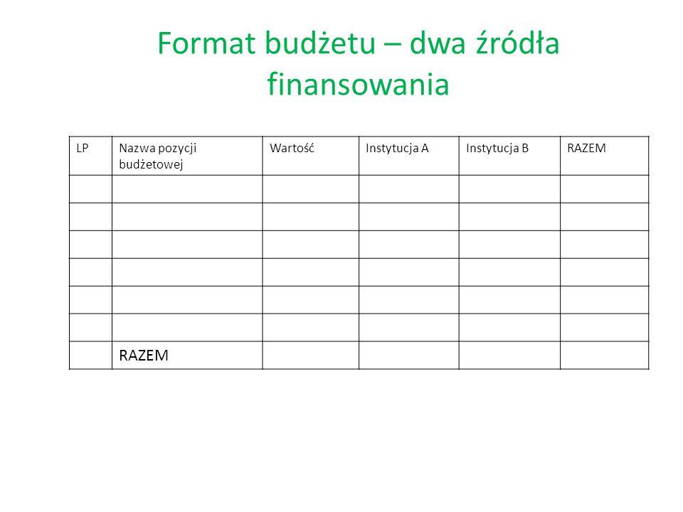 Format budżetu – dwa źródła finansowania LPNazwa pozycji budżetowej WartośćInstytucja AInstytucja BRAZEM