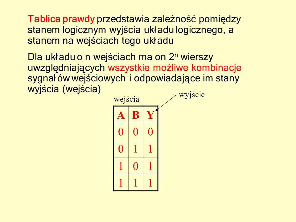Klasa zagadnień, które nie mogą być rozwiązane przez utworzenie kombinacyjnych funkcji bieżących stanów wejść, lecz wymagają znajomości poprzednich stanów Układy sekwencyjne –przerzutniki –rejestry –liczniki Układy sekwencyjne