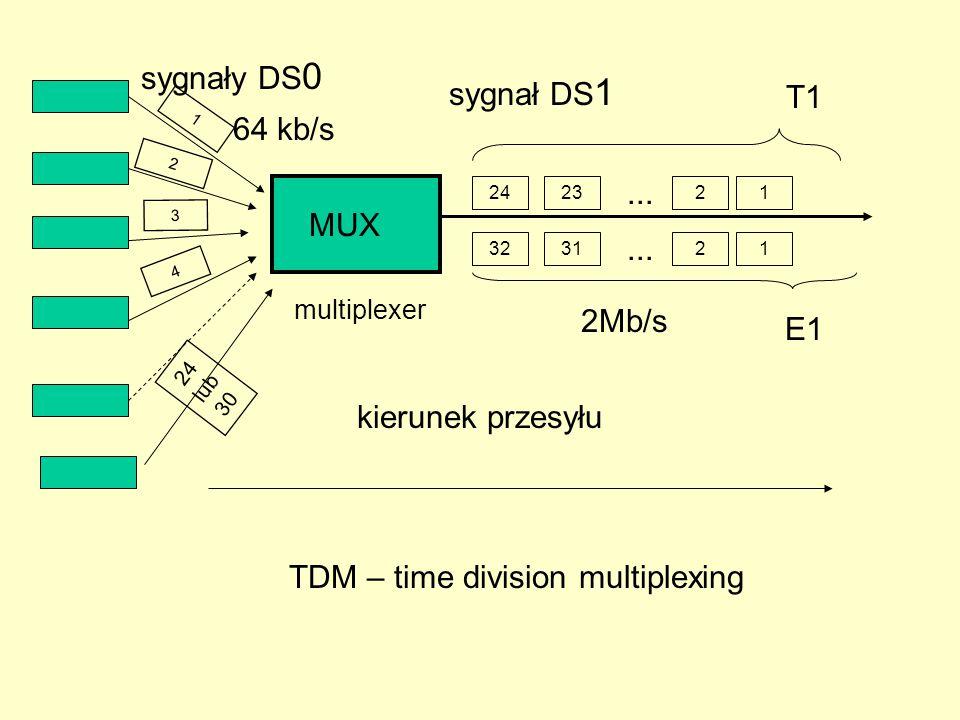 Hierarchia plezjochroniczna - PDH Europa USA E T sygnał DS0