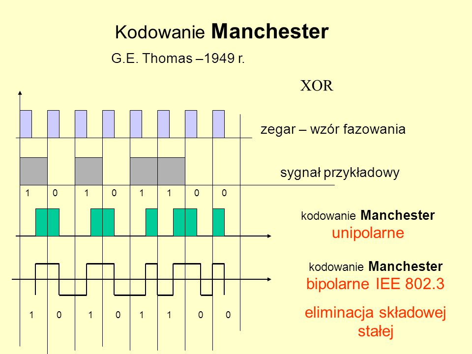 Kodowanie to stosuje się po to by uniknąć błędu synchronizacji pod wpływem wystąpienia identycznej sekwencji z wzorem fazowania (clock-zegar) w strumieniu danych.