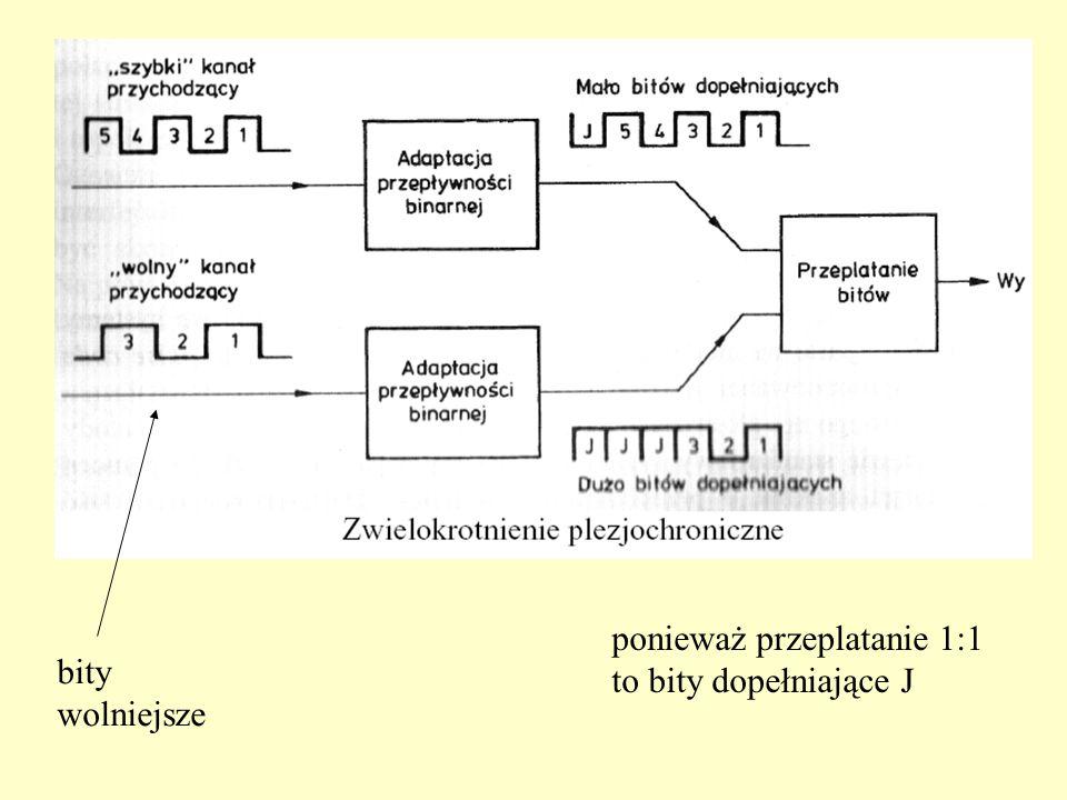 Każdy wyższy poziom składa się z czterech sygnałów niższego poziomu uzupełnionych o informacje sterujące = plezjochroniczna (prawie synchroniczna) hierarchia cyfrowa PDH.
