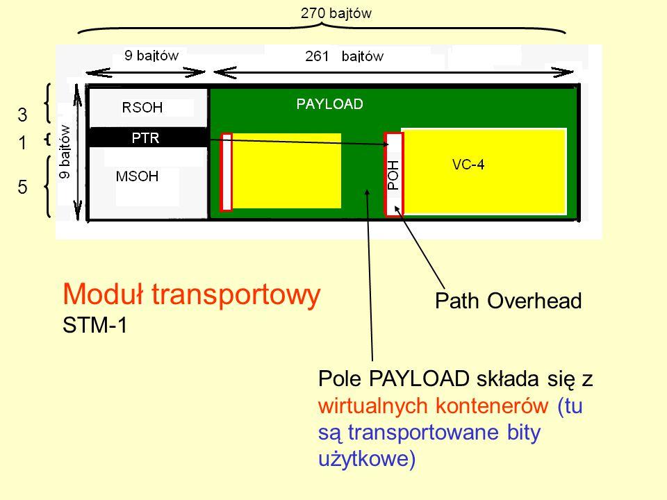 Budowa modułu transportowego STM-1 Moduł STM-1 składa się z 9 linii po 270 bajtów.