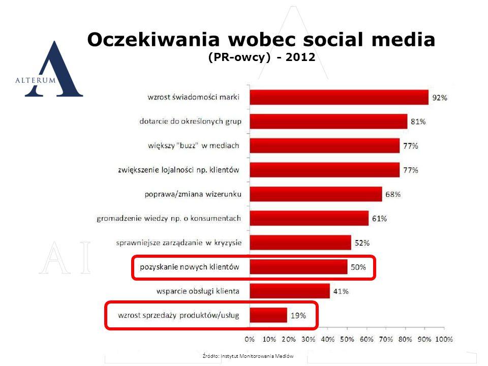 Oczekiwania wobec social media (PR-owcy) - 2012 10 Źródło: Instytut Monitorowania Mediów