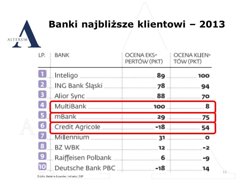 Banki najbliższe klientowi – 2013 11 Źródło: Badanie Expander, Indicator, DGP