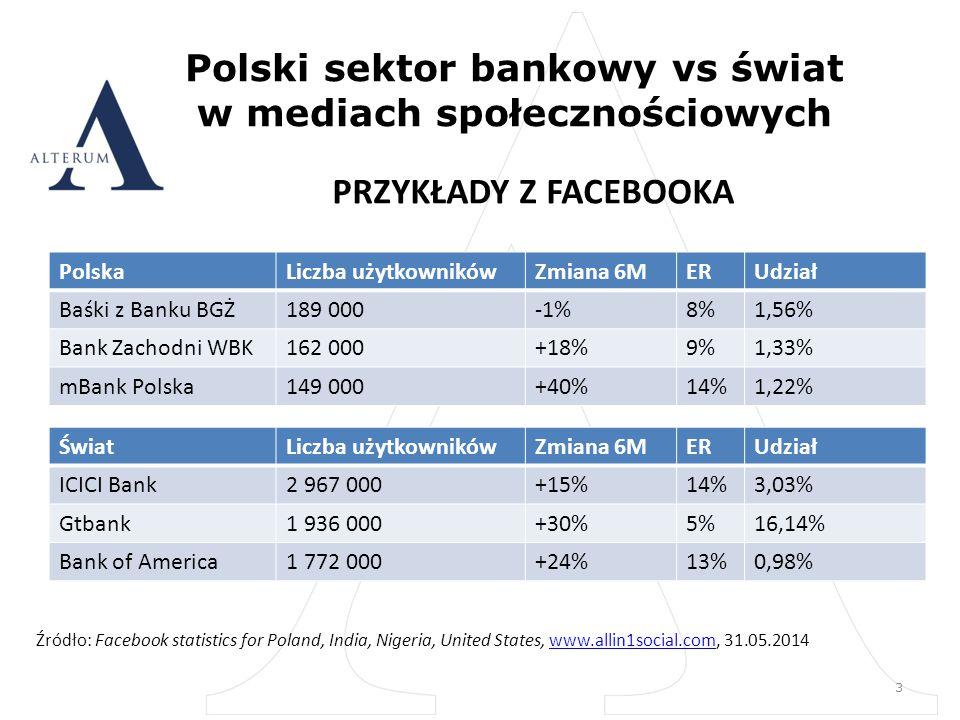 Polski sektor bankowy vs świat w mediach społecznościowych 3 PolskaLiczba użytkownikówZmiana 6MERUdział Baśki z Banku BGŻ189 000-1%8%1,56% Bank Zachodni WBK162 000+18%9%1,33% mBank Polska149 000+40%14%1,22% ŚwiatLiczba użytkownikówZmiana 6MERUdział ICICI Bank2 967 000+15%14%3,03% Gtbank1 936 000+30%5%16,14% Bank of America1 772 000+24%13%0,98% Źródło: Facebook statistics for Poland, India, Nigeria, United States, www.allin1social.com, 31.05.2014www.allin1social.com PRZYKŁADY Z FACEBOOKA