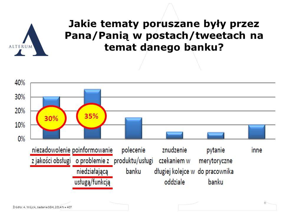 Jakie tematy poruszane były przez Pana/Panią w postach/tweetach na temat danego banku.