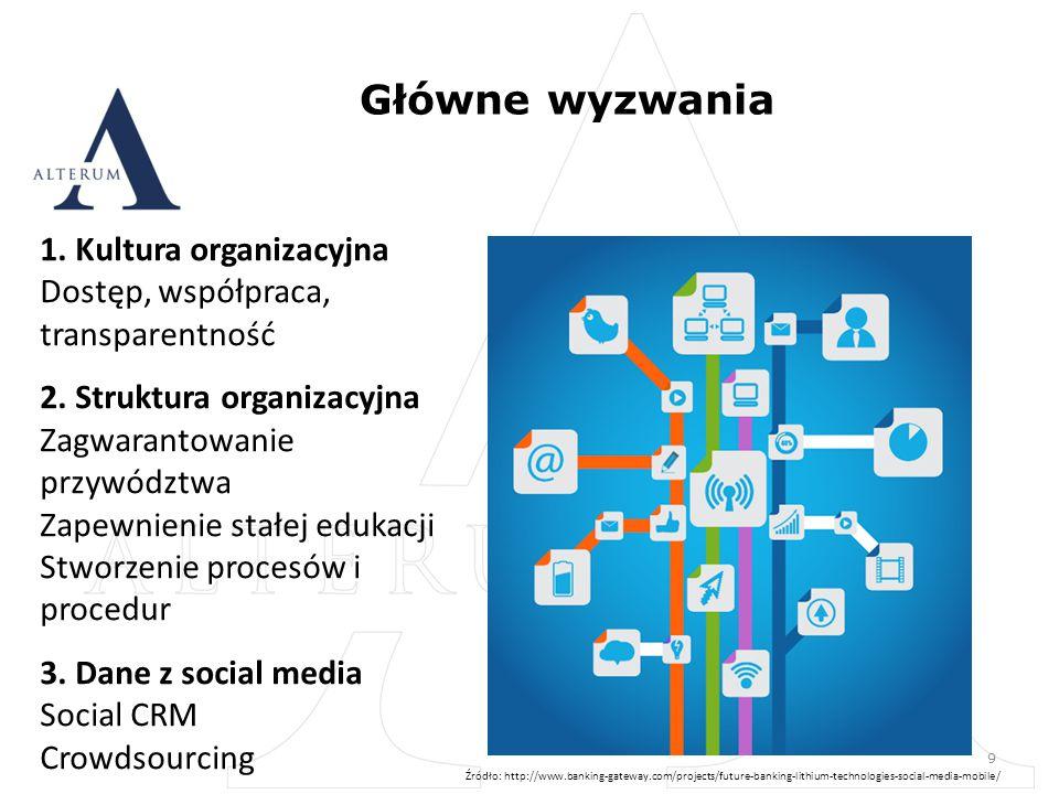 Główne wyzwania 9 1. Kultura organizacyjna Dostęp, współpraca, transparentność 2.