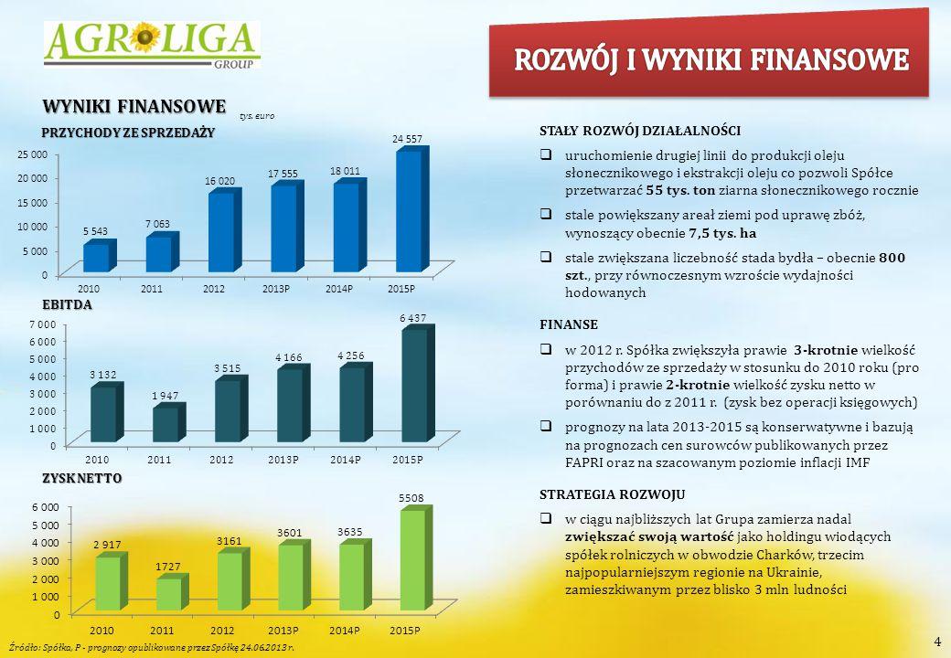 5 STRUKTURA GRUPY KAPITAŁOWEJ  Grupa firm Agroliga – składa się z 6 firm ukraińskich (w tym 1 holdingowej) oraz 1 firmy holdingowej na Cyprze.