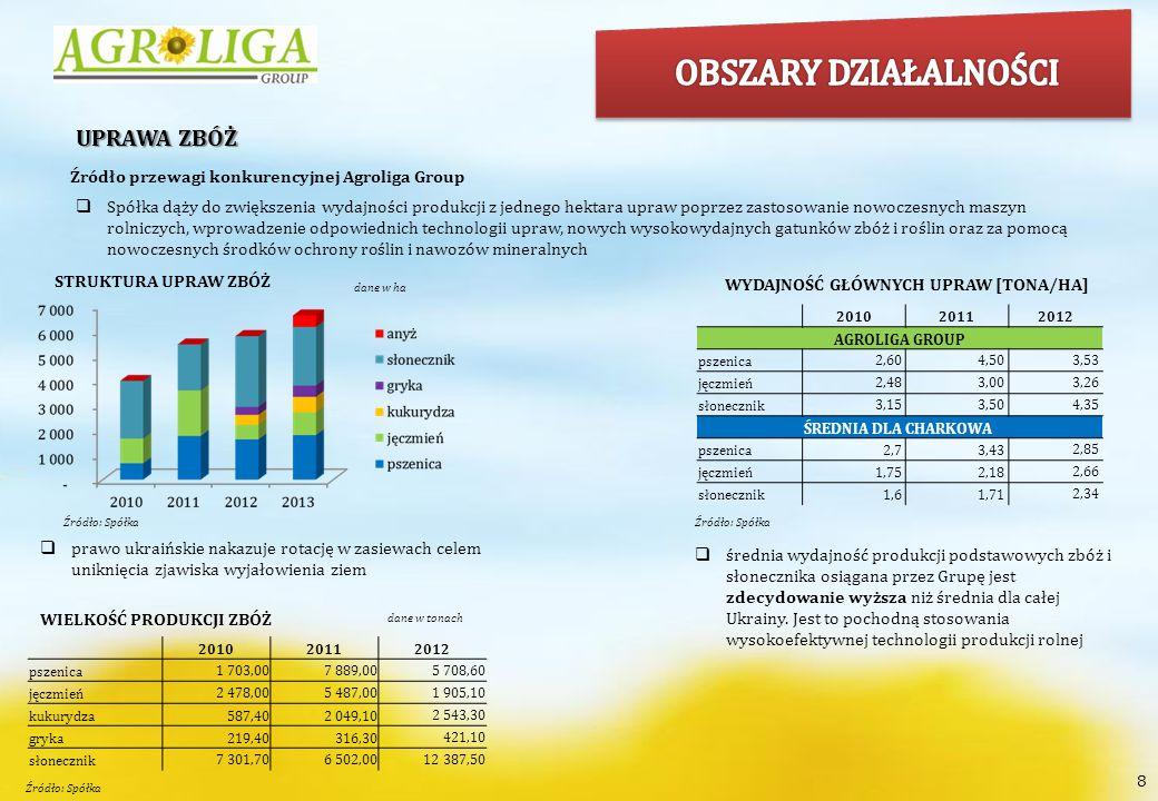 9 HODOWLA BYDŁA MLECZNEGO I ZWIĄZANA Z TYM PRODUKCJA MLEKA I MIĘSA Do 2014 roku Grupa planuje 2-krotnie zwiększyć poziom produkcji mleka i sprzedawać rocznie 4.628 ton mleka PRZYROST LICZBY KRÓW A PRODUKCJA MLEKA  Spółka odnotowuje stały wzrost wydajności produkcji mlecznej dzięki: prawidłowemu i zbalansowanemu żywieniu bydła z zastosowaniem wysokiej jakości karm i dodatków kontroli zootechnicznej, doborowi wysokiej jakości ras (Holstein) oraz eliminacji niższej jakości krów  obecnie ok.