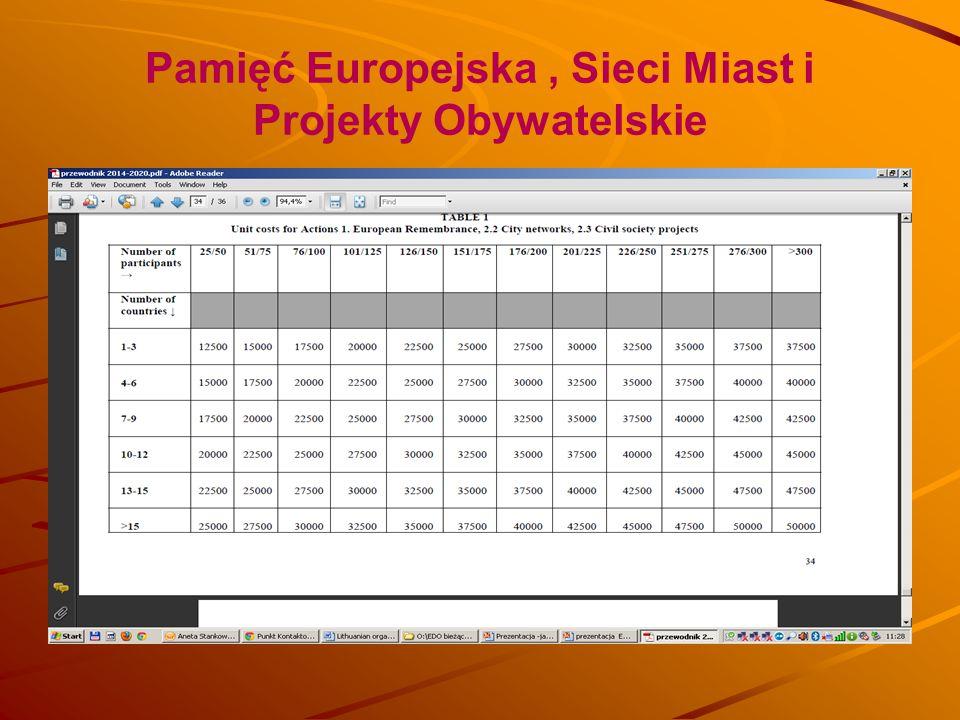 Pamięć Europejska, Sieci Miast i Projekty Obywatelskie