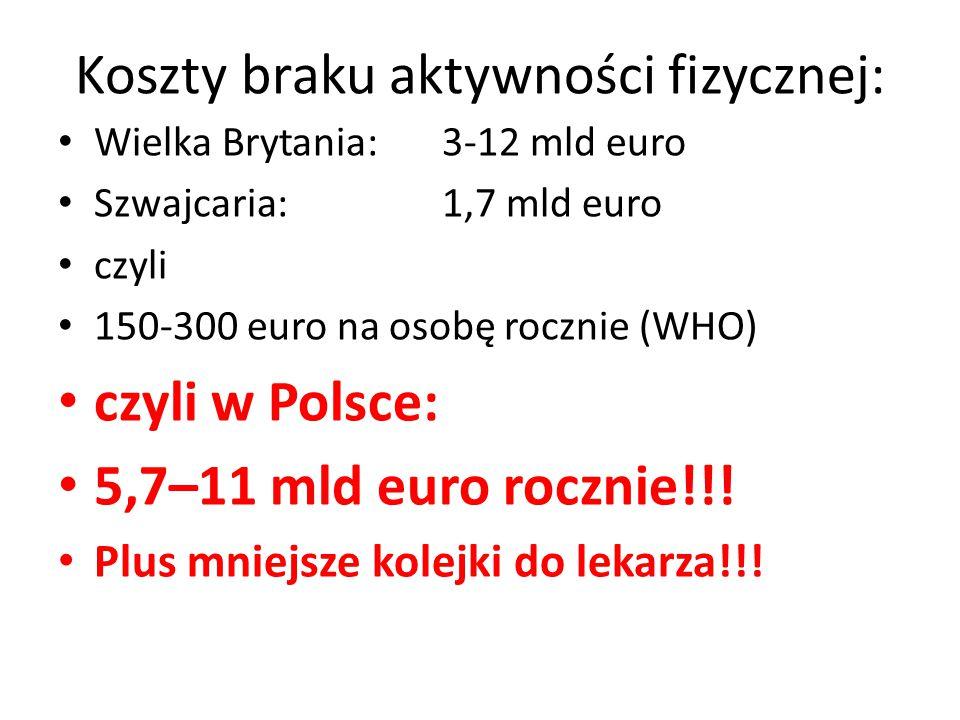 Koszty braku aktywności fizycznej: Wielka Brytania: 3-12 mld euro Szwajcaria:1,7 mld euro czyli 150-300 euro na osobę rocznie (WHO) czyli w Polsce: 5,