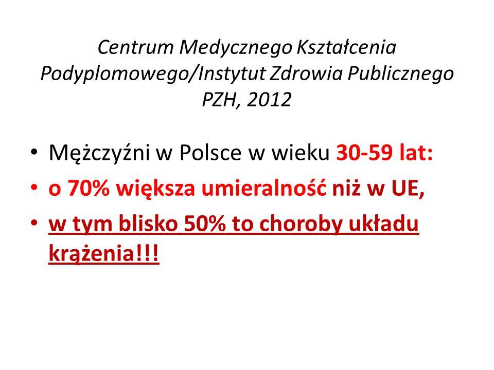 Centrum Medycznego Kształcenia Podyplomowego/Instytut Zdrowia Publicznego PZH, 2012 Mężczyźni w Polsce w wieku 30-59 lat: o 70% większa umieralność ni