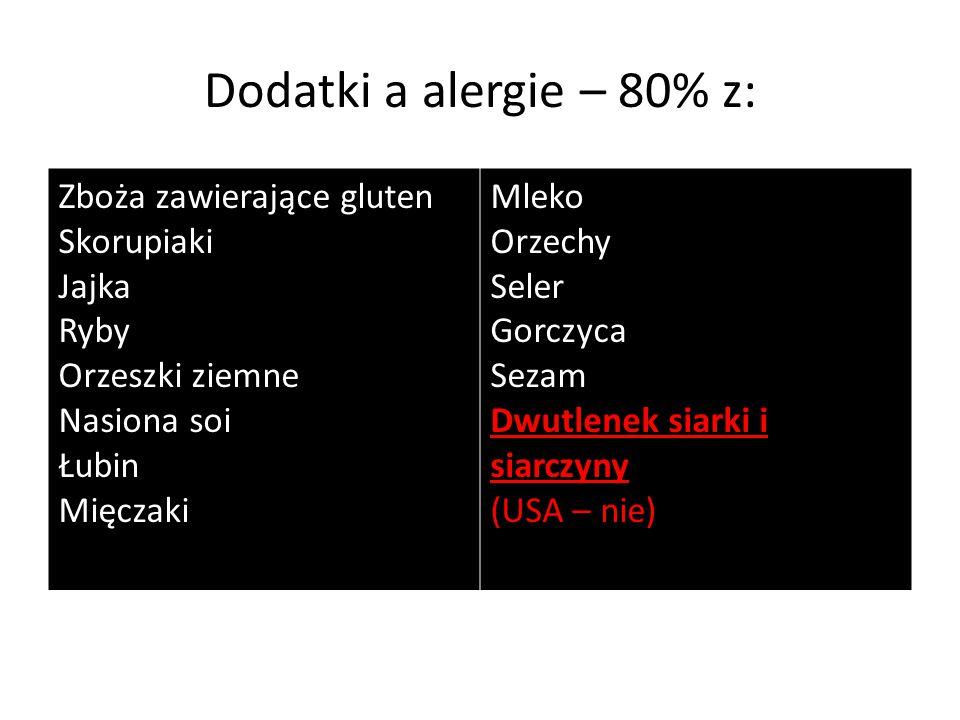 Dodatki a alergie – 80% z: Zboża zawierające gluten Skorupiaki Jajka Ryby Orzeszki ziemne Nasiona soi Łubin Mięczaki Mleko Orzechy Seler Gorczyca Seza