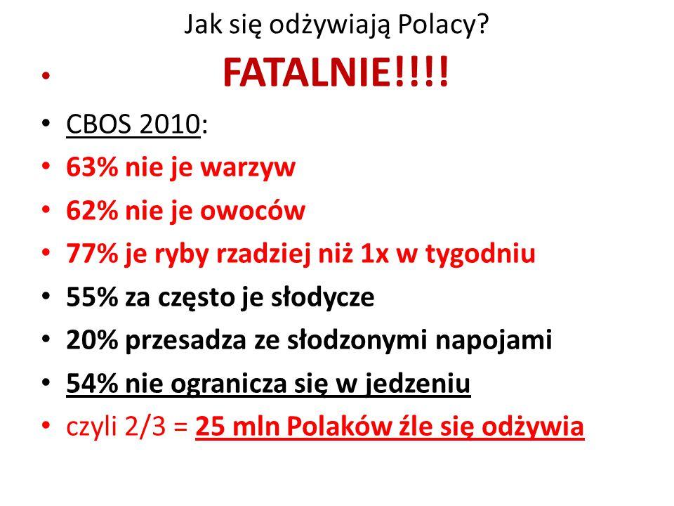 Jak się odżywiają Polacy? FATALNIE!!!! CBOS 2010: 63% nie je warzyw 62% nie je owoców 77% je ryby rzadziej niż 1x w tygodniu 55% za często je słodycze