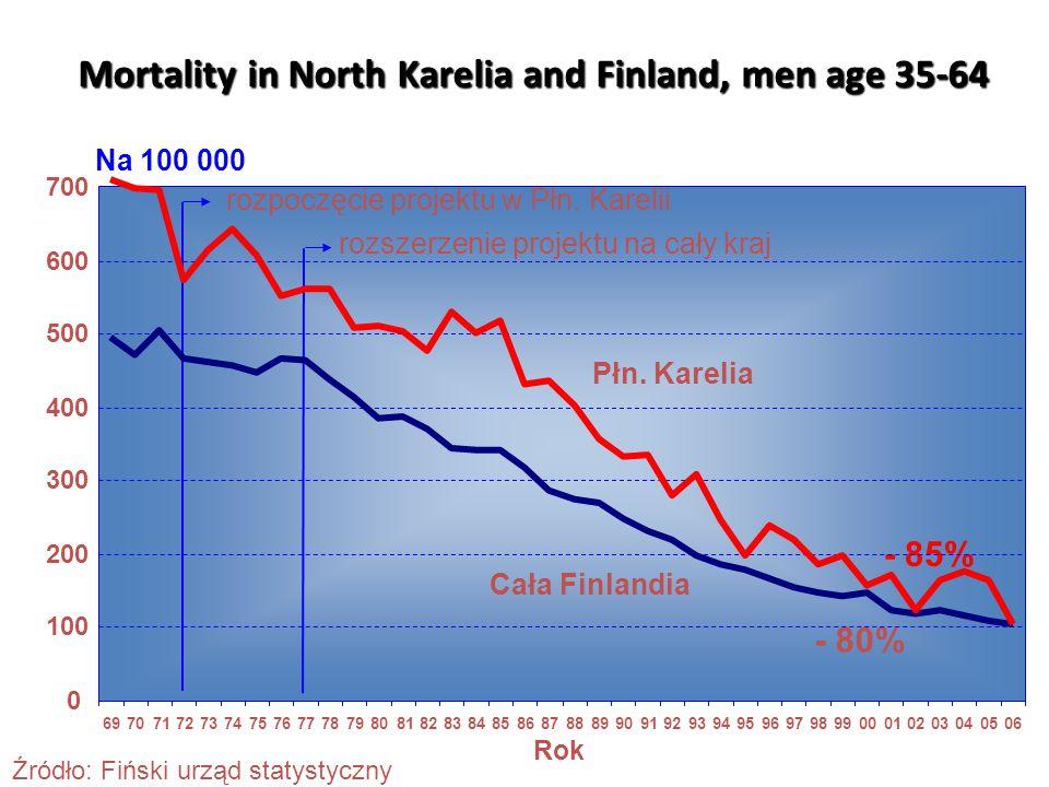 Mortality in North Karelia and Finland, men age 35-64 Płn. Karelia Cała Finlandia rozpoczęcie projektu w Płn. Karelii rozszerzenie projektu na cały kr