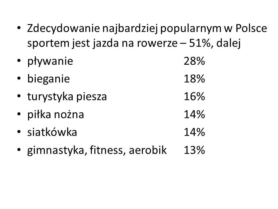 Zdecydowanie najbardziej popularnym w Polsce sportem jest jazda na rowerze – 51%, dalej pływanie 28% bieganie 18% turystyka piesza 16% piłka nożna 14%