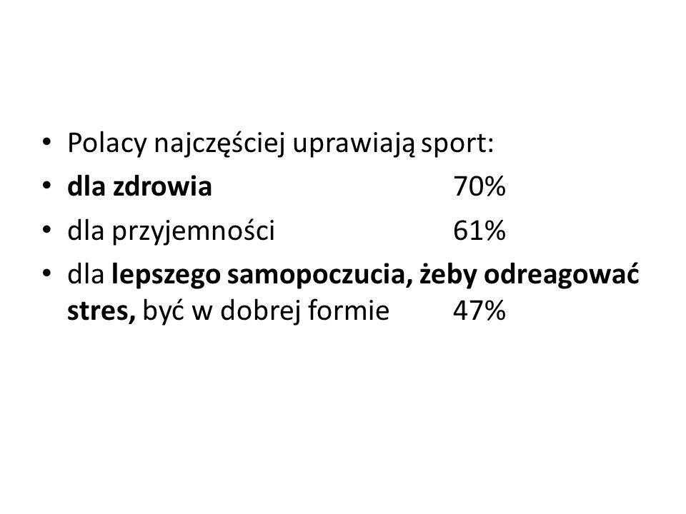 Polacy najczęściej uprawiają sport: dla zdrowia 70% dla przyjemności 61% dla lepszego samopoczucia, żeby odreagować stres, być w dobrej formie 47%