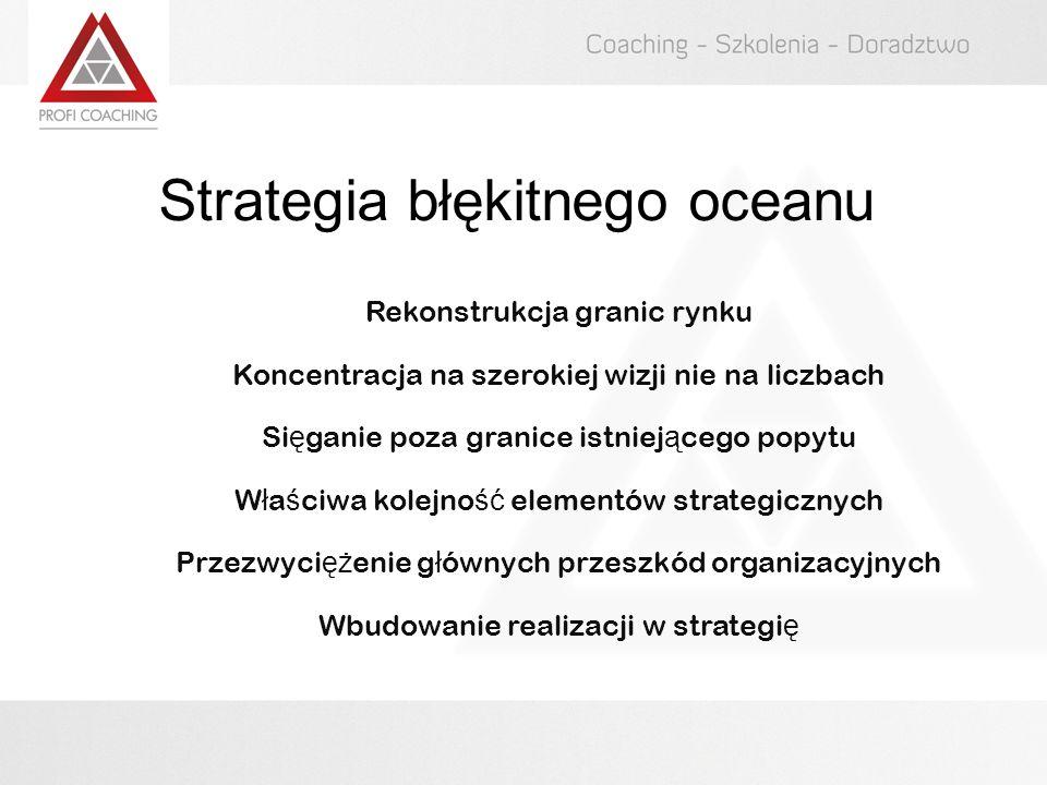 Strategia błękitnego oceanu Rekonstrukcja granic rynku Koncentracja na szerokiej wizji nie na liczbach Si ę ganie poza granice istniej ą cego popytu W
