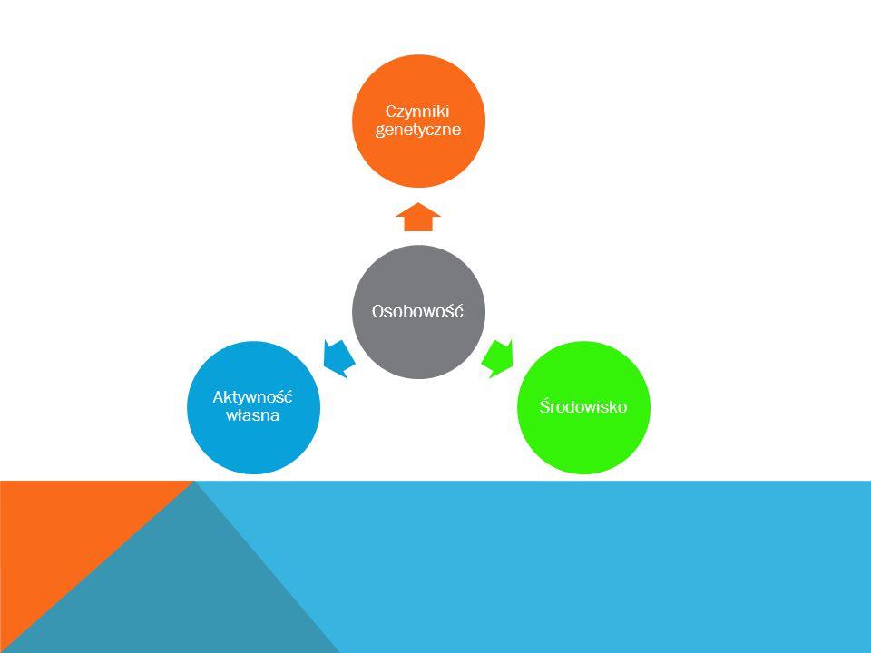 Osobowość Czynniki genetyczne Środowisko Aktywność własna