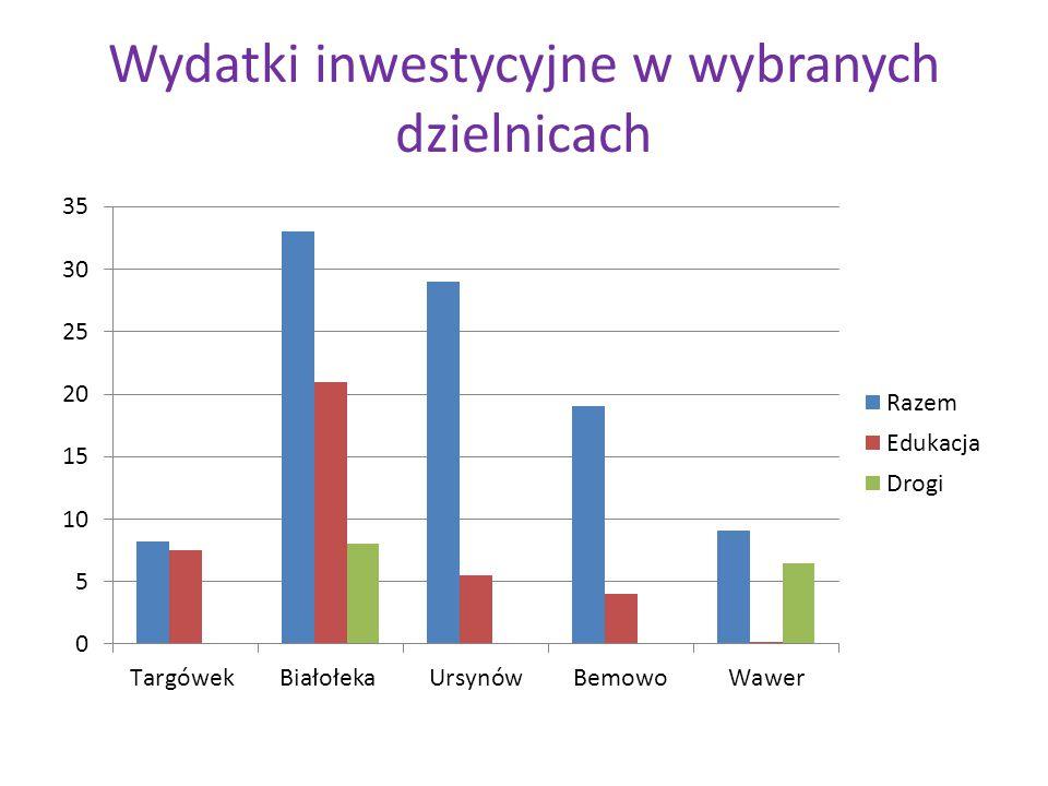Wydatki inwestycyjne w wybranych dzielnicach