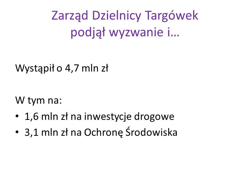 Zarząd Dzielnicy Targówek podjął wyzwanie i… Wystąpił o 4,7 mln zł W tym na: 1,6 mln zł na inwestycje drogowe 3,1 mln zł na Ochronę Środowiska