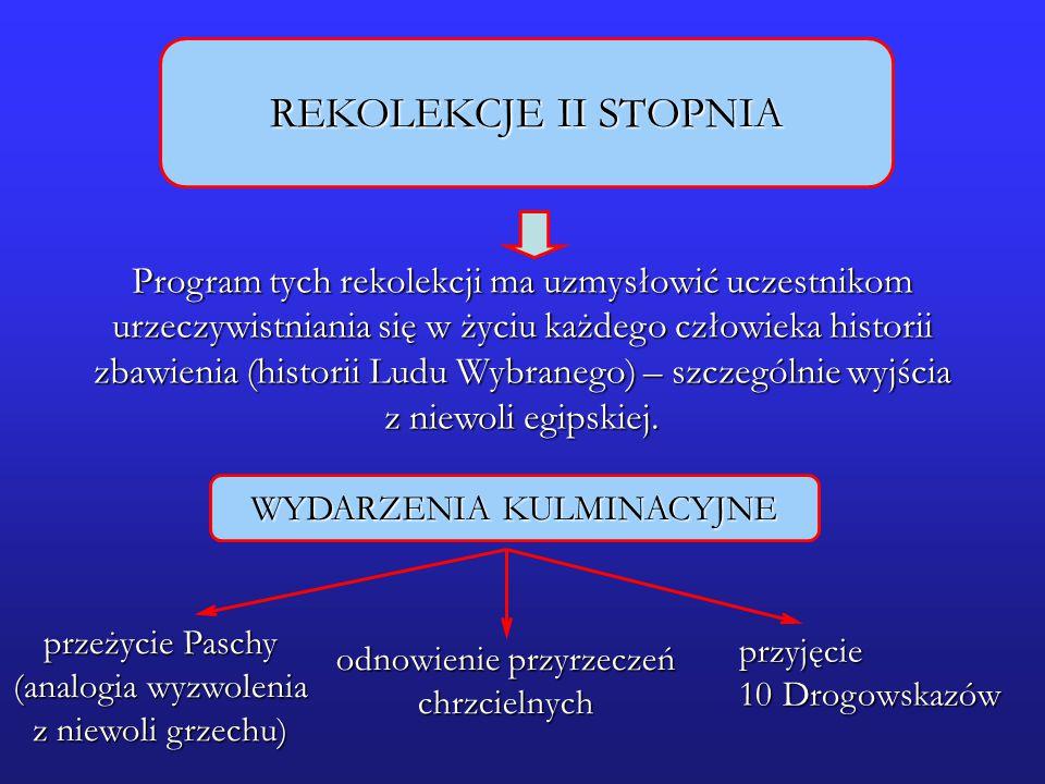 REKOLEKCJE II STOPNIA Program tych rekolekcji ma uzmysłowić uczestnikom urzeczywistniania się w życiu każdego człowieka historii zbawienia (historii L