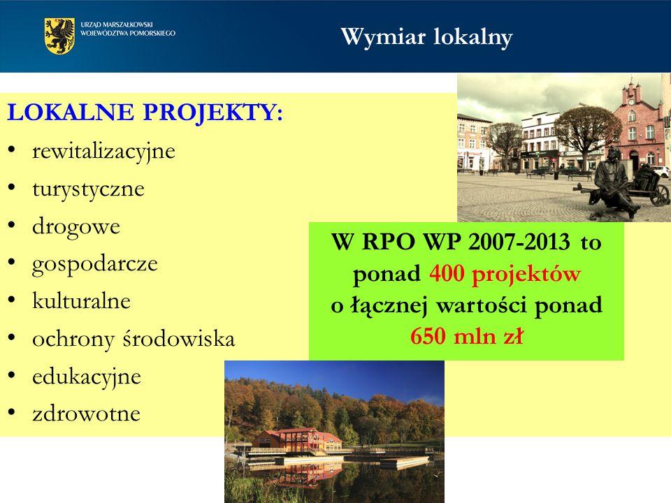 LOKALNE PROJEKTY: rewitalizacyjne turystyczne drogowe gospodarcze kulturalne ochrony środowiska edukacyjne zdrowotne Wymiar lokalny W RPO WP 2007-2013 to ponad 400 projektów o łącznej wartości ponad 650 mln zł