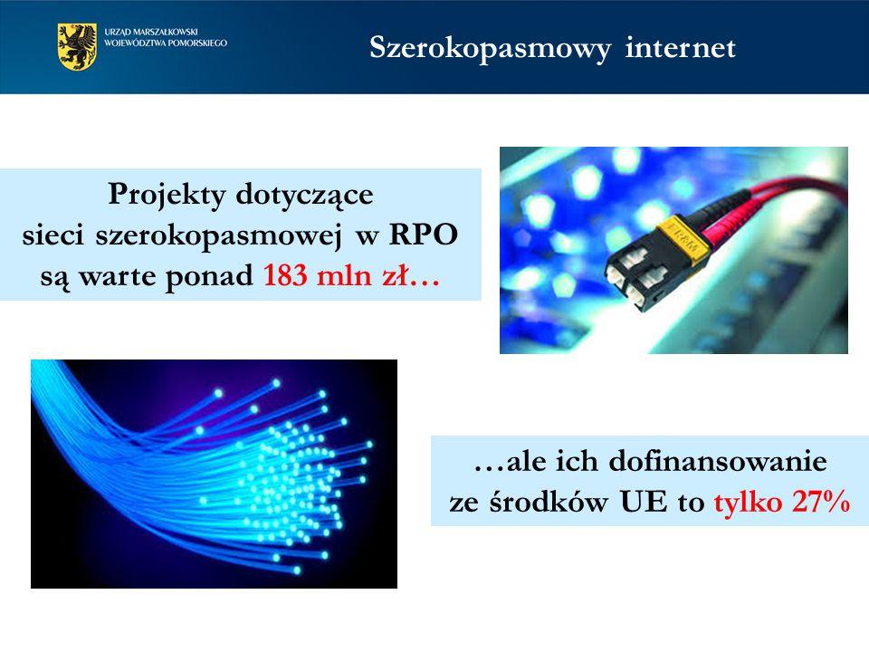 Projekty dotyczące sieci szerokopasmowej w RPO są warte ponad 183 mln zł… …ale ich dofinansowanie ze środków UE to tylko 27% Szerokopasmowy internet