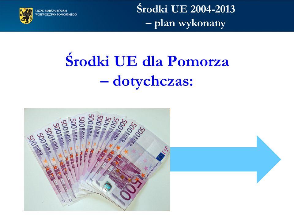 Dzięki wsparciu UE w latach 2004-2013 zainwestowaliśmy w województwie pomorskim 46 mld zł Projekty UE realizowane są we wszystkich gminach i powiatach województwa pomorskiego Na 1 mieszkańca pozyskaliśmy 12 tys.