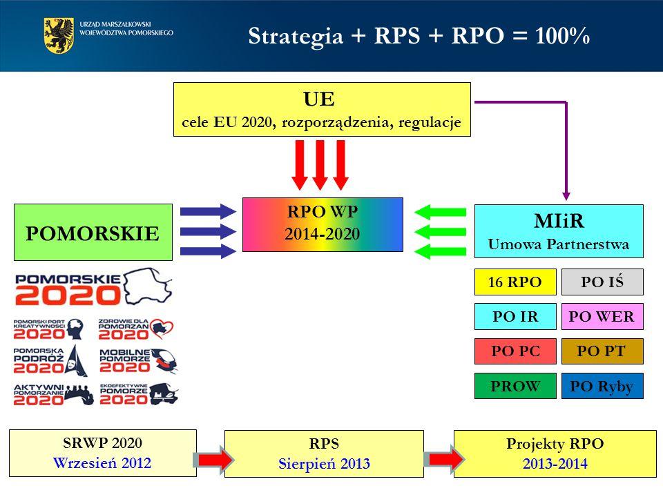 RPO WP 2014-2020 UE cele EU 2020, rozporządzenia, regulacje POMORSKIE MIiR Umowa Partnerstwa 16 RPO PO PTPO PC PO IŚ PO IRPO WER PROWPO Ryby SRWP 2020 Wrzesień 2012 RPS Sierpień 2013 Projekty RPO 2013-2014 Strategia + RPS + RPO = 100%