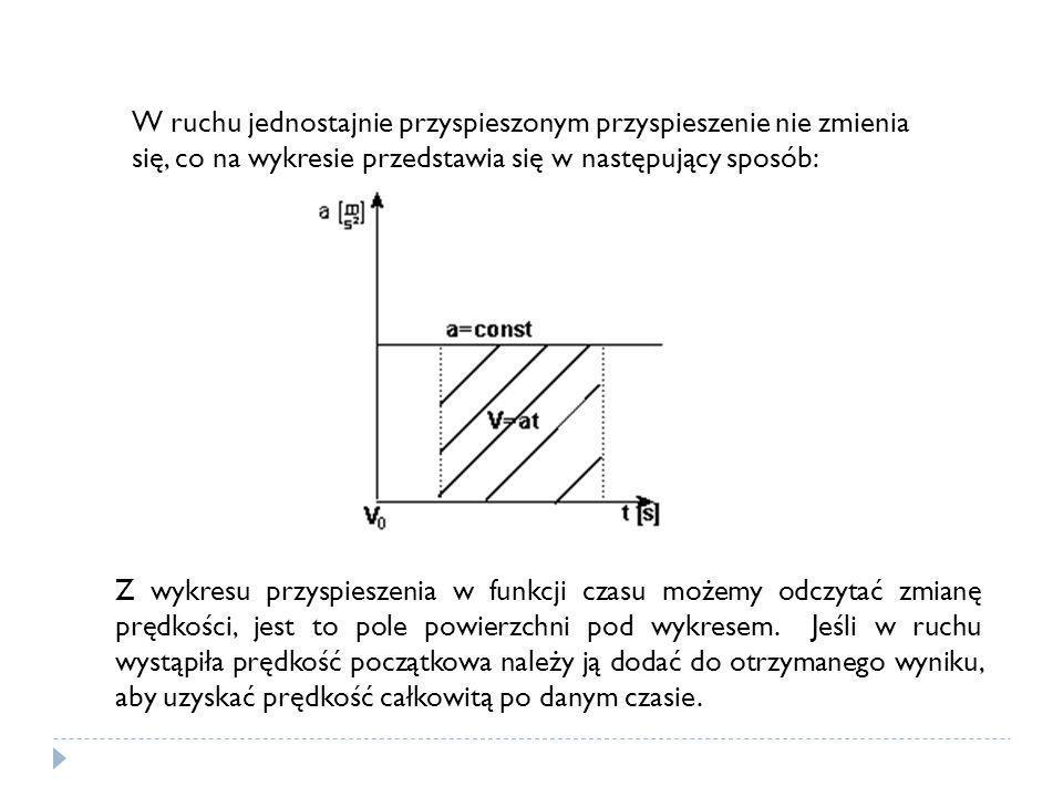 W ruchu jednostajnie przyspieszonym przyspieszenie nie zmienia się, co na wykresie przedstawia się w następujący sposób: Z wykresu przyspieszenia w fu