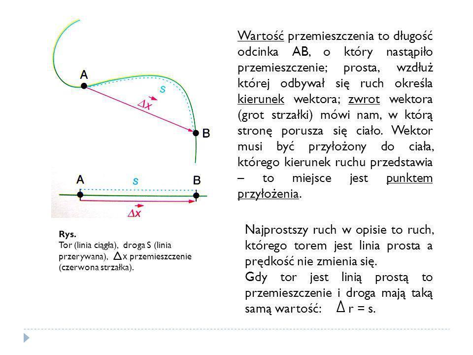 Rys. Tor (linia ciągła), droga S (linia przerywana), x przemieszczenie (czerwona strzałka). Wartość przemieszczenia to długość odcinka AB, o który nas