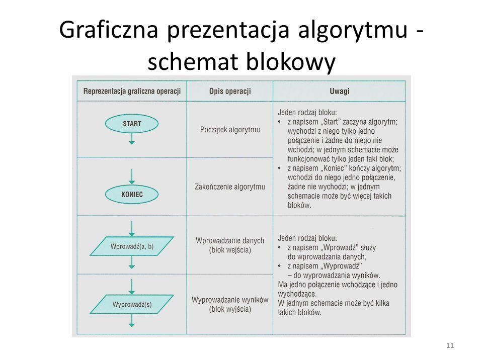 Graficzna prezentacja algorytmu - schemat blokowy 11