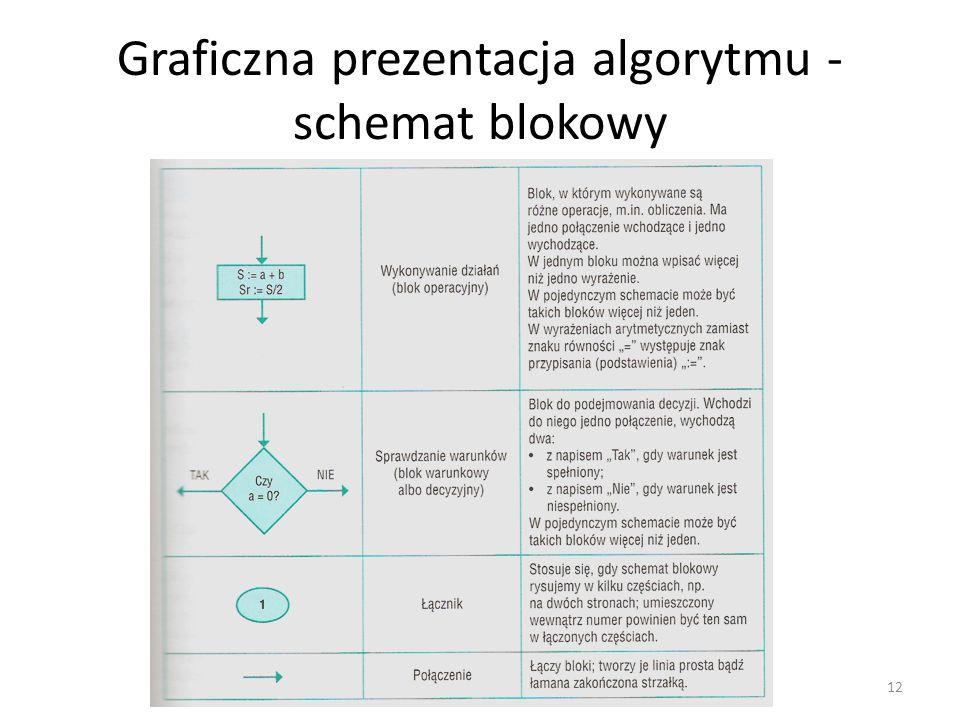 Graficzna prezentacja algorytmu - schemat blokowy 12