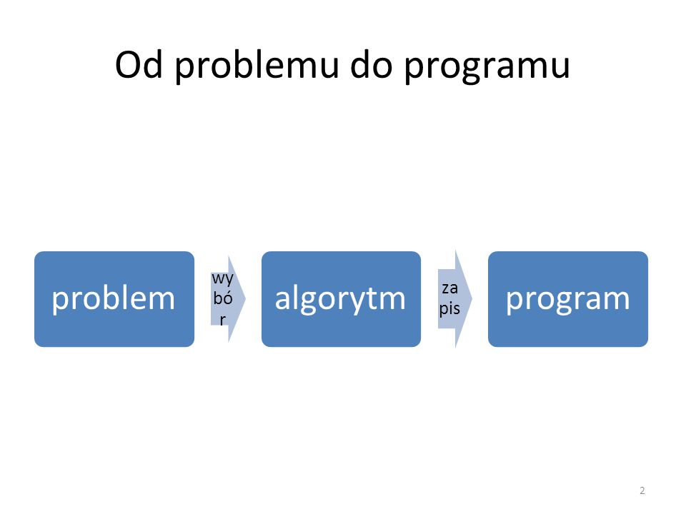 Od problemu do programu problem wy bó r algorytm za pis program 2