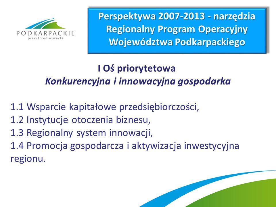 I Oś priorytetowa Konkurencyjna i innowacyjna gospodarka 1.1 Wsparcie kapitałowe przedsiębiorczości, 1.2 Instytucje otoczenia biznesu, 1.3 Regionalny system innowacji, 1.4 Promocja gospodarcza i aktywizacja inwestycyjna regionu.