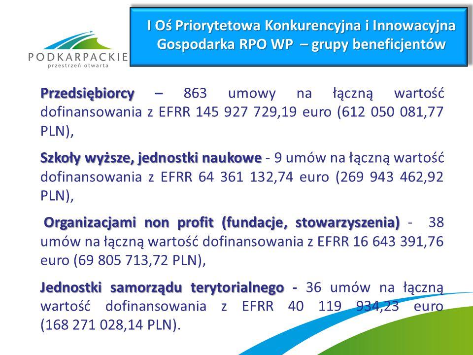 Przedsiębiorcy Przedsiębiorcy – 863 umowy na łączną wartość dofinansowania z EFRR 145 927 729,19 euro (612 050 081,77 PLN), Szkoły wyższe, jednostki naukowe Szkoły wyższe, jednostki naukowe - 9 umów na łączną wartość dofinansowania z EFRR 64 361 132,74 euro (269 943 462,92 PLN), Organizacjami non profit (fundacje, stowarzyszenia) Organizacjami non profit (fundacje, stowarzyszenia) - 38 umów na łączną wartość dofinansowania z EFRR 16 643 391,76 euro (69 805 713,72 PLN), Jednostki samorządu terytorialnego Jednostki samorządu terytorialnego - 36 umów na łączną wartość dofinansowania z EFRR 40 119 934,23 euro (168 271 028,14 PLN).