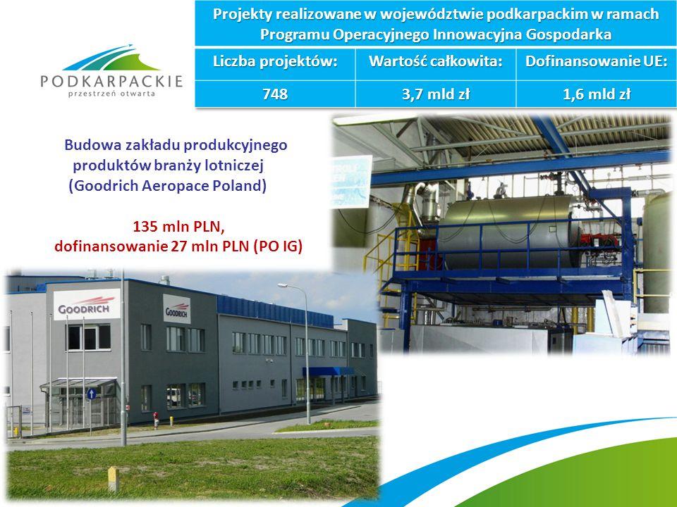 Budowa zakładu produkcyjnego produktów branży lotniczej (Goodrich Aeropace Poland) 135 mln PLN, dofinansowanie 27 mln PLN (PO IG)