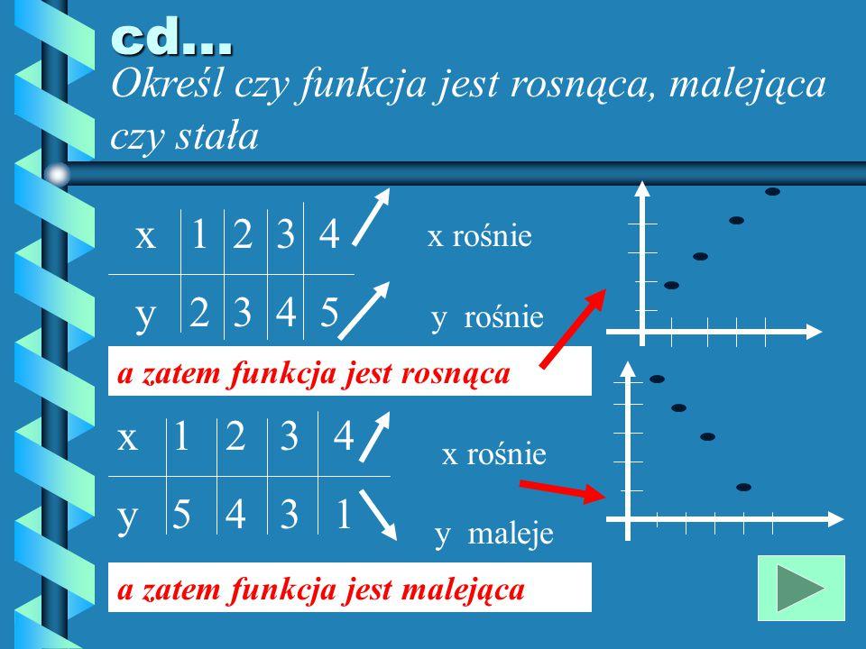 Monotoniczność funkcji Określ, kiedy funkcja jest : rosnąca jeżeli wraz ze wzrostem argumentu x rośnie wartość funkcji y malejąca jeżeli wraz ze wzrostem argumentu x maleje wartość funkcji y stała jeżeli wraz ze wzrostem argumentu x wartość funkcji y jest stała