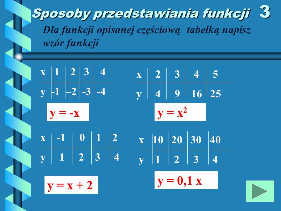 Sposoby przedstawiania funkcji 2 Funkcję opisaną graficznie przedstaw w postaci tabelki 1 2 3 4 5 6 7 8 X 1 2 3 4 Y 5 6 7 8 Graf funkcji Wykres funkcji x -3 -2 -1 1 2 3 y 2 1 0 -1 0 1 tabelki