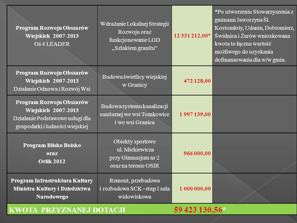 """Program Rozwoju Obszarów Wiejskich 2007-2013 Oś 4 LEADER Wdrażanie Lokalnej Strategii Rozwoju oraz funkcjonowanie LGD """"Szlakiem granitu"""" 12 331 212,00"""
