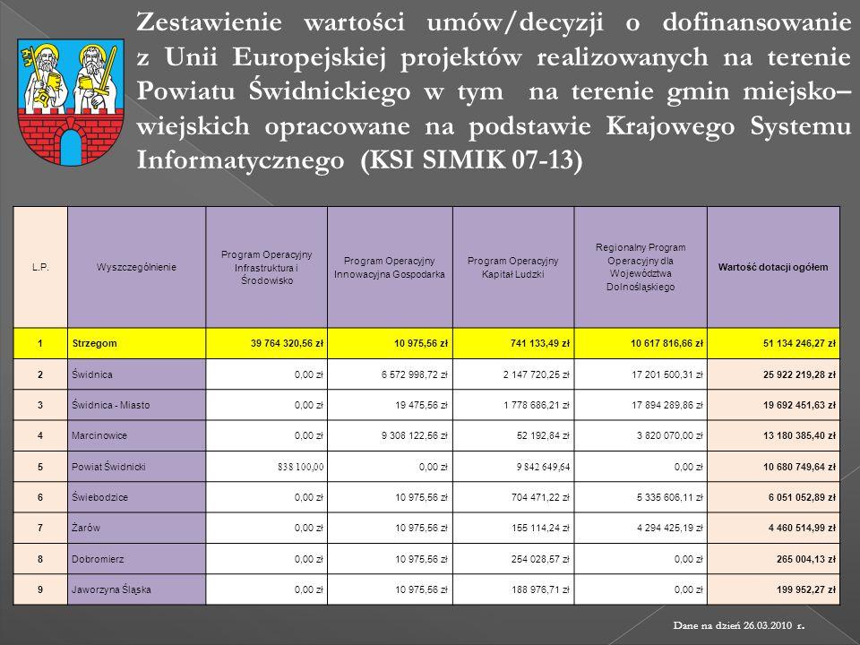 Zestawienie wartości umów/decyzji o dofinansowanie z Unii Europejskiej projektów realizowanych na terenie Powiatu Świdnickiego w tym na terenie gmin m